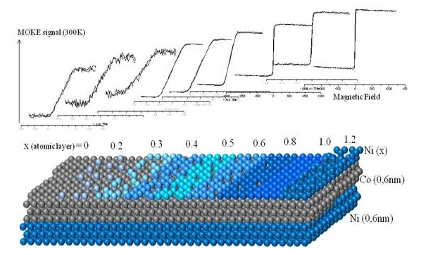 Magnetic anisotropy measurement of Ni/Co/Ni multilayer film as function of the growth of the top Ni layer. The change of the shape of the MOKE hysteresis loop shows the magnetic moment increasingly attain in-plane direction as the layer grows.