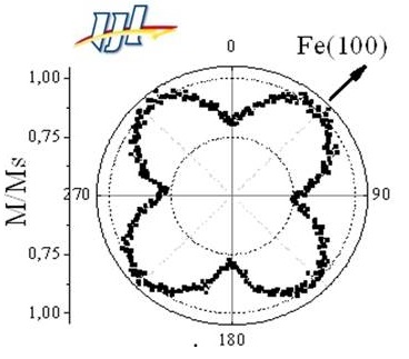 Characterization of in-plane magnetic anisotropy of an Fe 2 nm thick film showing dependence on crystallographic directions. VSM with automated angular rotation stage was used in this measurement. (Université de Lorraine)