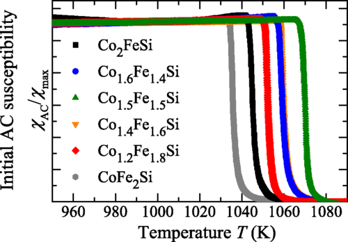 Magnetic properties and Curie temperatures of disordered Heusler compounds: Co1+xFe2-xSi (J. E. Fisher et al. Phys. Rev. B 94, (2016) 024418)